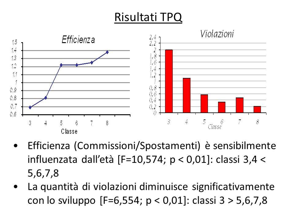 Risultati TPQEfficienza (Commissioni/Spostamenti) è sensibilmente influenzata dall'età [F=10,574; p < 0,01]: classi 3,4 < 5,6,7,8.